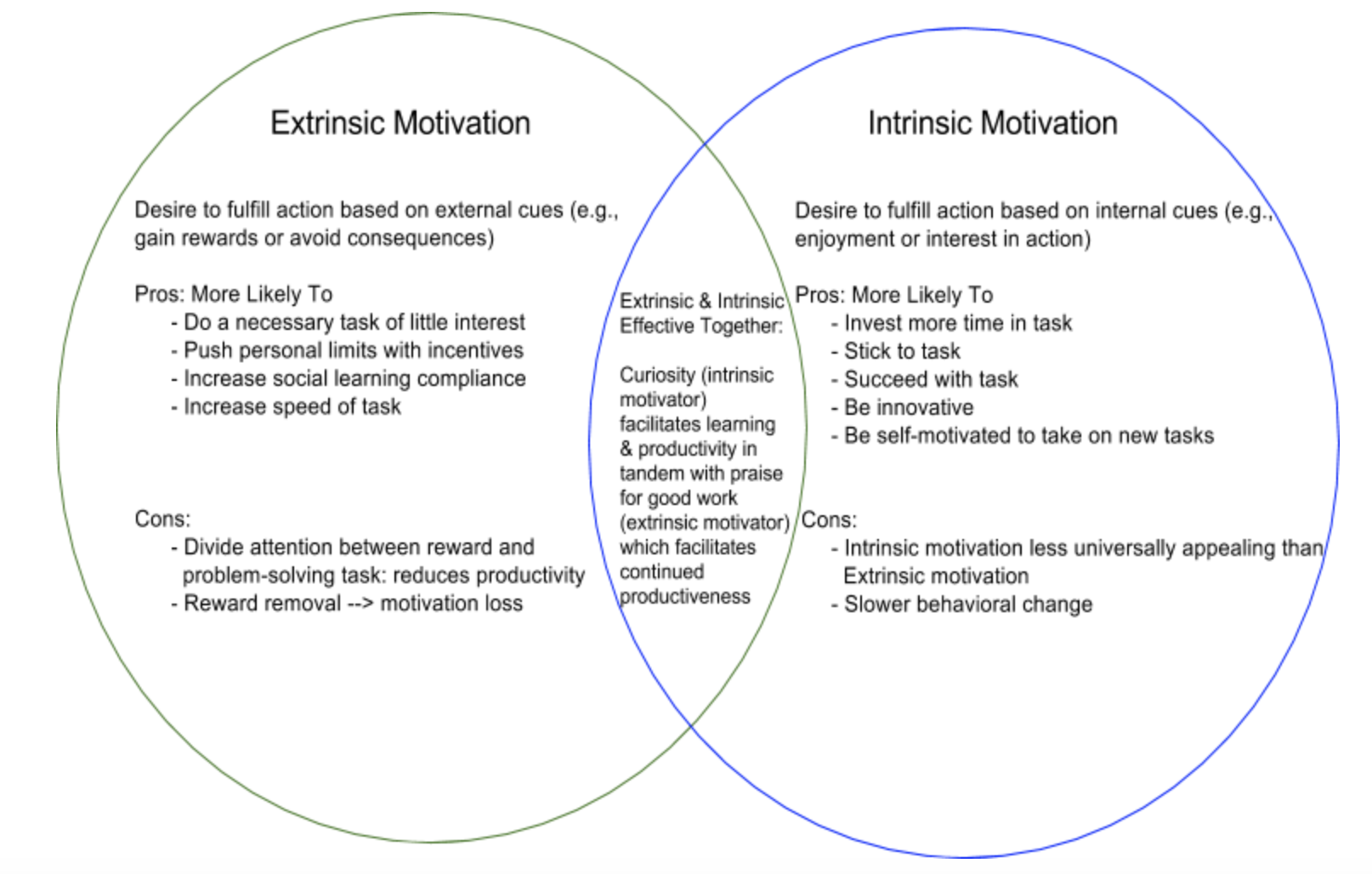 Intrinsic vs. Extrinsic Motivation: Implications for Online Learning
